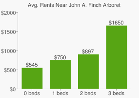 Graph of average rent prices for John A. Finch Arboretum