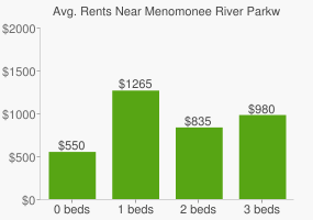 Graph of average rent prices for Menomonee River Parkway