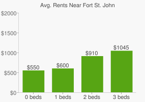 Graph of average rent prices for Fort St. John