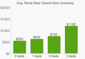 Graph of average rent prices for Grand View University