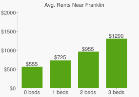 Graph of average rent prices for Franklin