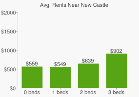 Graph of average rent prices for New Castle