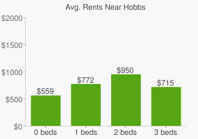 Graph of average rent prices for Hobbs