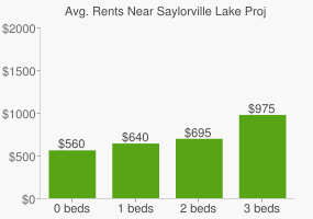 Graph of average rent prices for Saylorville Lake Project