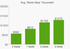 Graph of average rent prices for Tecumseh
