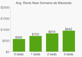 Graph of average rent prices for Domaine de Maizerets