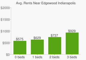Graph of average rent prices for Edgewood Indianapolis