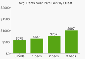 Graph of average rent prices for Parc Gentilly Ouest