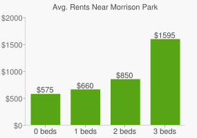 Graph of average rent prices for Morrison Park