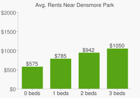 Graph of average rent prices for Densmore Park