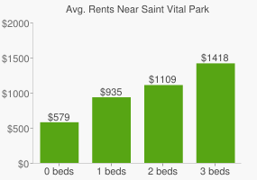 Graph of average rent prices for Saint Vital Park