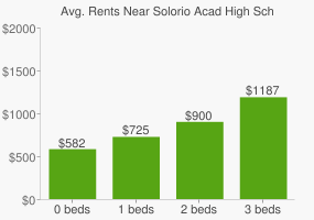 Graph of average rent prices for Solorio Acad High School