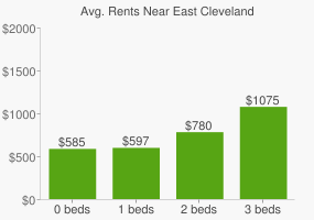 Graph of average rent prices for East Cleveland