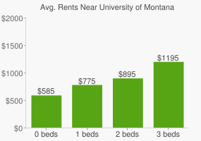 Graph of average rent prices for University of Montana