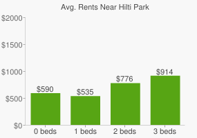 Graph of average rent prices for Hilti Park