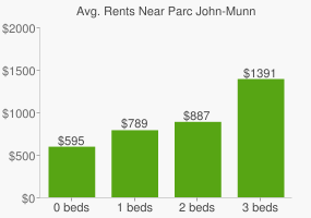 Graph of average rent prices for Parc John-Munn