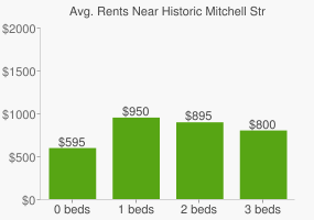 Graph of average rent prices for Historic Mitchell Street Milwaukee