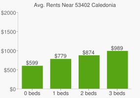 Graph of average rent prices for 53402 Caledonia