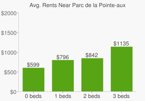 Graph of average rent prices for Parc de la Pointe-aux-Lièvres