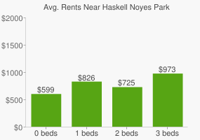 Graph of average rent prices for Haskell Noyes Park