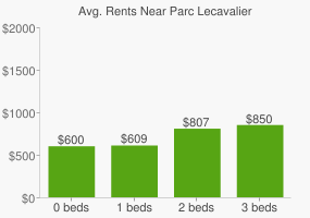 Graph of average rent prices for Parc Lecavalier