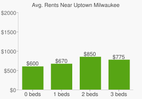 Graph of average rent prices for Uptown Milwaukee