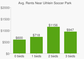 Graph of average rent prices for Uihlein Soccer Park