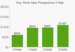 Graph of average rent prices for Perspectives II High School