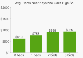 Graph of average rent prices for Keystone Oaks High School