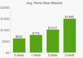 Graph of average rent prices for Metairie