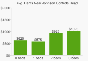 Graph of average rent prices for Johnson Controls Headquarters