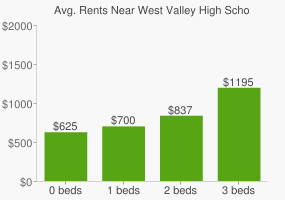 Graph of average rent prices for West Valley High School