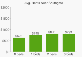 Graph of average rent prices for Southgate