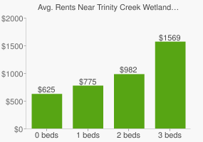 Graph of average rent prices for Trinity Creek Wetland Habitat