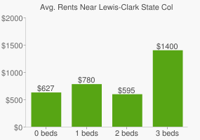 Graph of average rent prices for Lewis-Clark State College