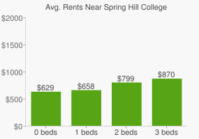 Graph of average rent prices for Spring Hill College