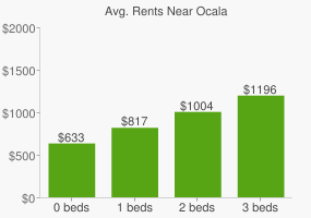 Graph of average rent prices for Ocala