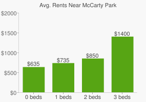Graph of average rent prices for McCarty Park