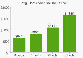 Graph of average rent prices for Columbus Park