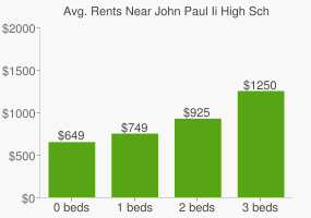 Graph of average rent prices for John Paul Ii High School