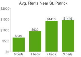 Graph of average rent prices for St. Patrick