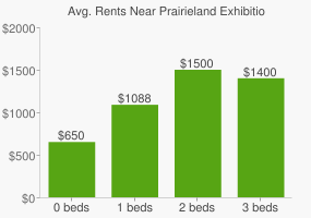 Graph of average rent prices for Prairieland Exhibition Grounds