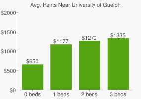 Graph of average rent prices for University of Guelph