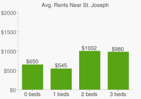 Graph of average rent prices for St. Joseph