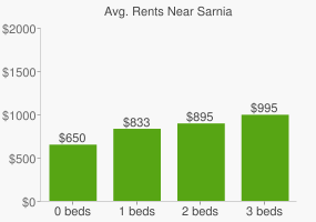 Graph of average rent prices for Sarnia