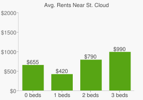 Graph of average rent prices for St. Cloud