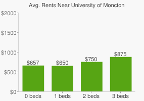 Graph of average rent prices for University of Moncton