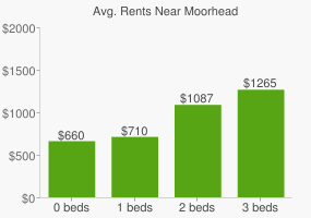 Graph of average rent prices for Moorhead