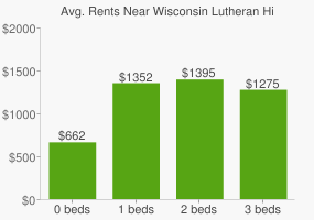 Graph of average rent prices for Wisconsin Lutheran High School