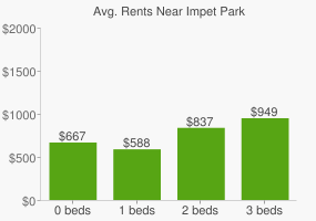 Graph of average rent prices for Impet Park